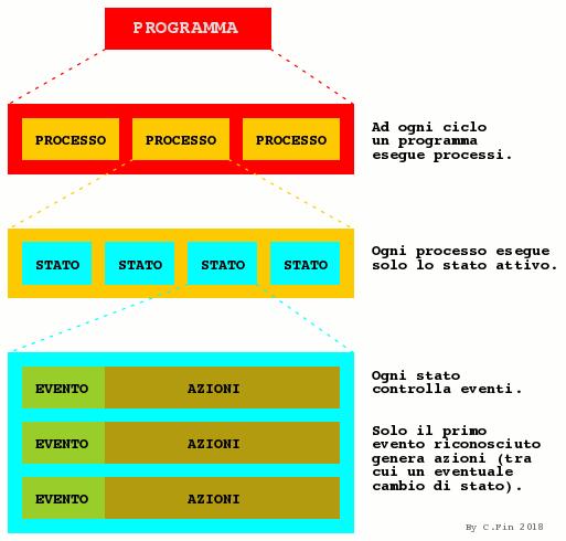 struttura programmazione a stati