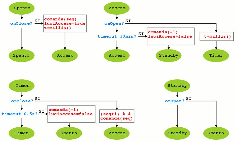 Processo logica